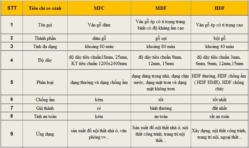 So sánh gỗ công nghiệp MDF, HDF và MFC